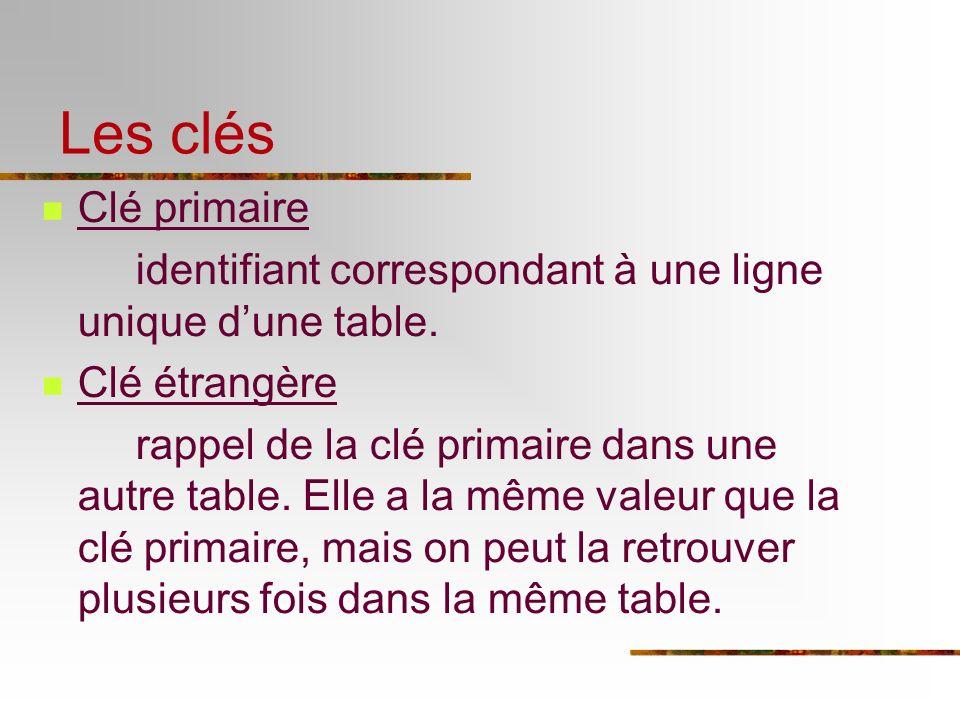 Clé primaire identifiant correspondant à une ligne unique dune table. Clé étrangère rappel de la clé primaire dans une autre table. Elle a la même val