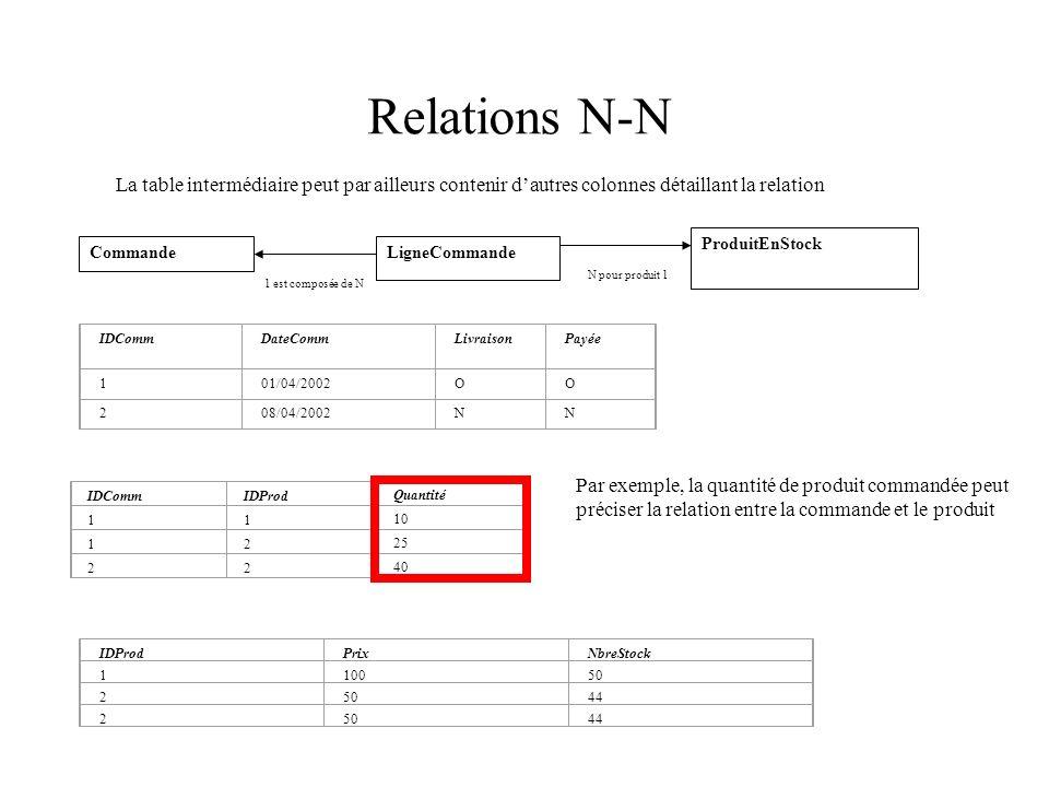 La table intermédiaire peut par ailleurs contenir dautres colonnes détaillant la relation CommandeLigneCommande ProduitEnStock 1 est composée de N N p