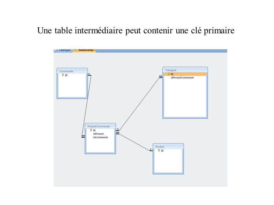 Une table intermédiaire peut contenir une clé primaire