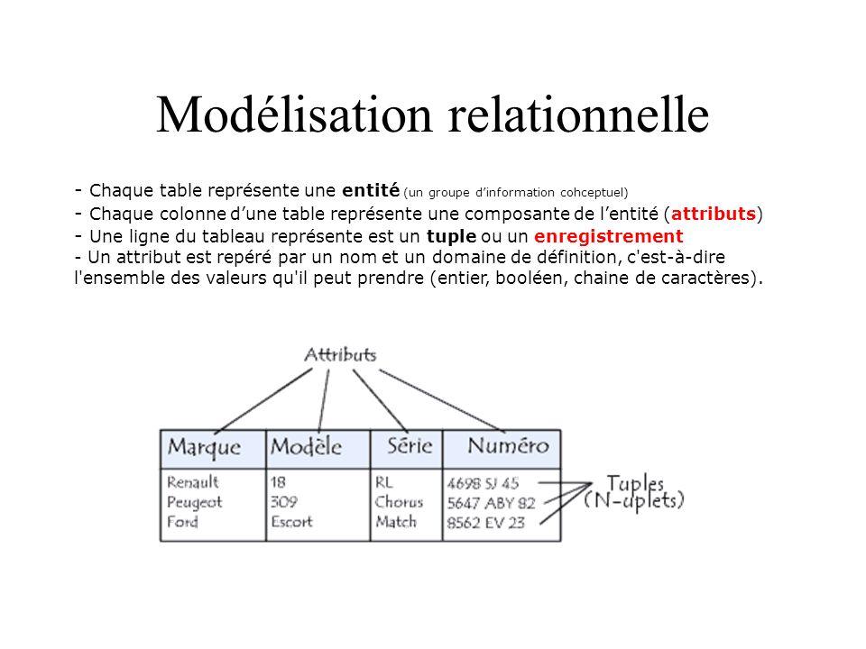 Modélisation relationnelle - Chaque table représente une entité (un groupe dinformation cohceptuel) - Chaque colonne dune table représente une composa