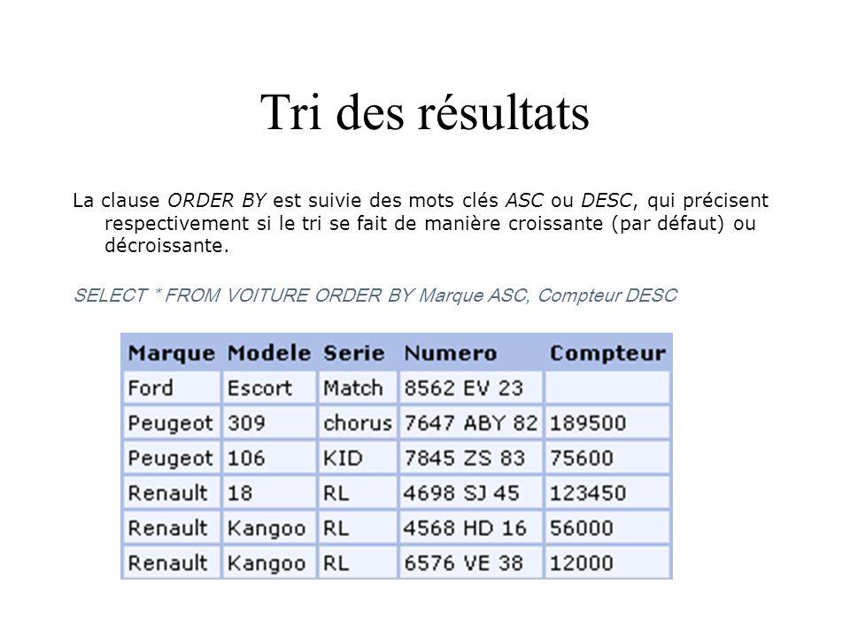 Tri des résultats La clause ORDER BY est suivie des mots clés ASC ou DESC, qui précisent respectivement si le tri se fait de manière croissante (par d