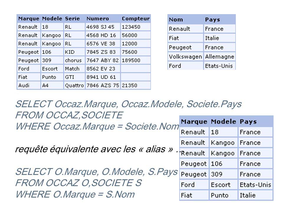 SELECT Occaz.Marque, Occaz.Modele, Societe.Pays FROM OCCAZ,SOCIETE WHERE Occaz.Marque = Societe.Nom requête équivalente avec les « alias » … SELECT O.