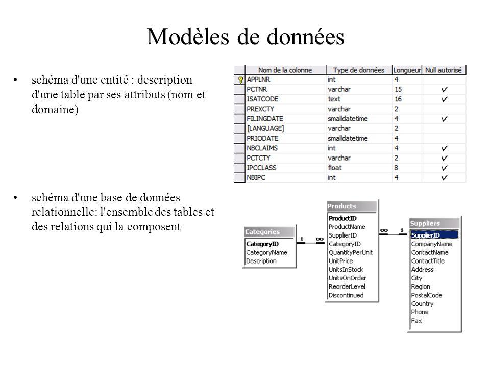 Modèles de données schéma d'une entité : description d'une table par ses attributs (nom et domaine) schéma d'une base de données relationnelle: l'ense