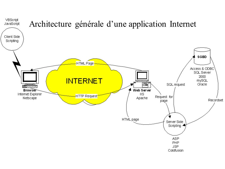 Architecture générale dune application Internet