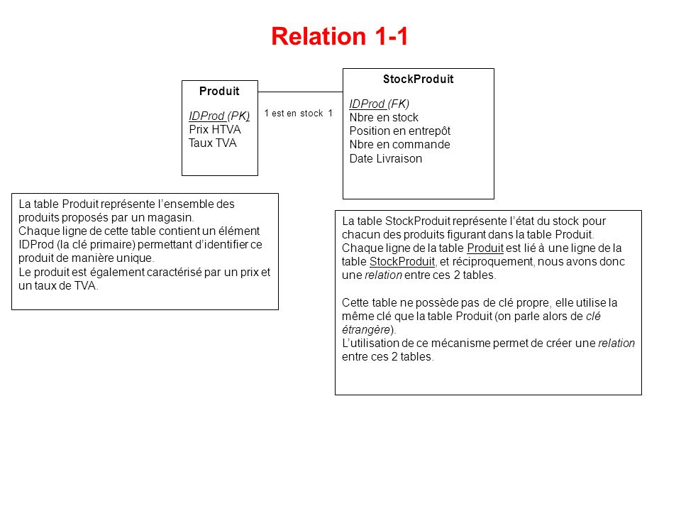 Relation 1-1 1 est en stock 1 Produit IDProd (PK) Prix HTVA Taux TVA StockProduit IDProd (FK) Nbre en stock Position en entrepôt Nbre en commande Date