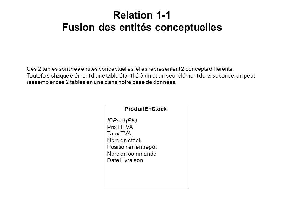 Relation 1-1 Fusion des entités conceptuelles Ces 2 tables sont des entités conceptuelles, elles représentent 2 concepts différents. Toutefois chaque