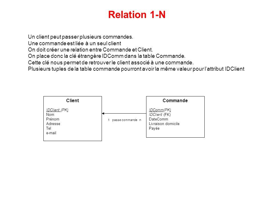 Client IDClient (PK) Nom Prénom Adresse Tel e-mail Commande IDComm(PK) IDClient (FK) DateComm Livraison domicile Payée 1 passe commande n Relation 1-N