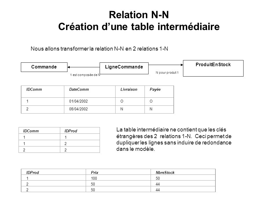 La table intermédiaire peut par ailleurs contenir dautres colonnes détaillant la relation CommandeLigneCommande ProduitEnStock 1 est composée de N N pour produit 1 IDCommDateCommLivraisonPayée 101/04/2002OO 208/04/2002NN IDProdPrixNbreStock 110050 2 44 25044 IDCommIDProd 11 12 22 Par exemple, la quantité de produit commandée peut préciser la relation entre la commande et le produit Relations N-N Quantité 10 25 40