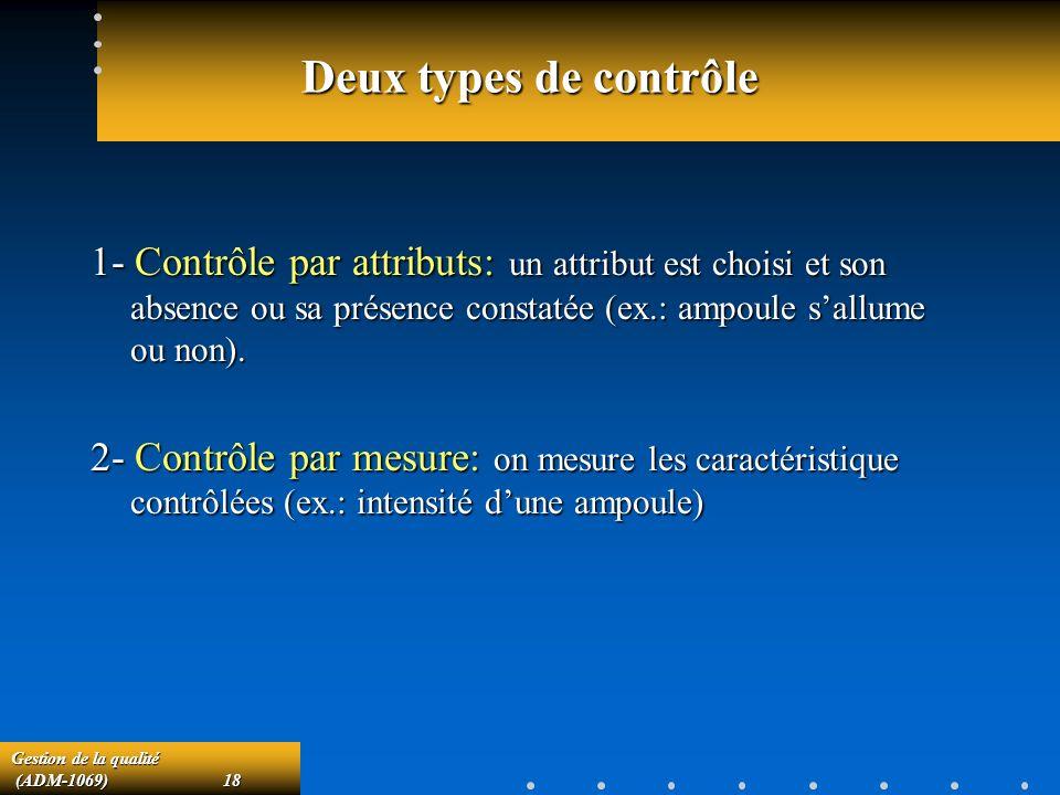 Gestion de la qualité (ADM-1069)18 (ADM-1069)18 Deux types de contrôle 1- Contrôle par attributs: un attribut est choisi et son absence ou sa présence constatée (ex.: ampoule sallume ou non).