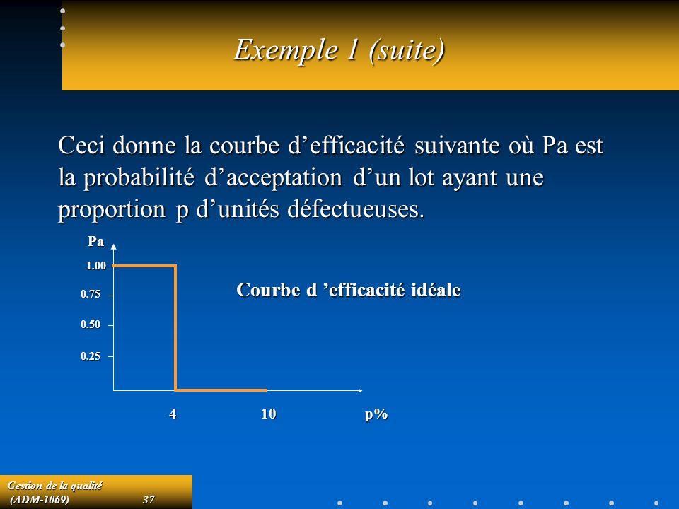 Gestion de la qualité (ADM-1069)37 (ADM-1069)37 Exemple 1 (suite) Ceci donne la courbe defficacité suivante où Pa est la probabilité dacceptation dun lot ayant une proportion p dunités défectueuses.