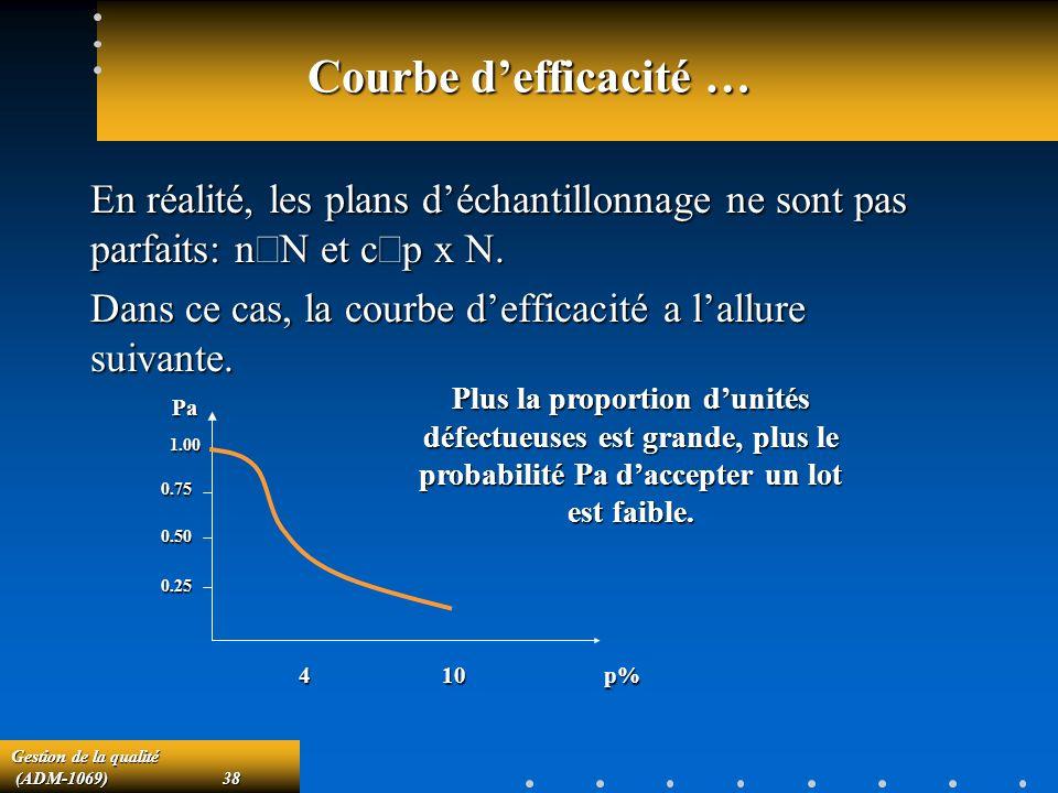 Gestion de la qualité (ADM-1069)38 (ADM-1069)38 Courbe defficacité … En réalité, les plans déchantillonnage ne sont pas parfaits: n N et c p x N.