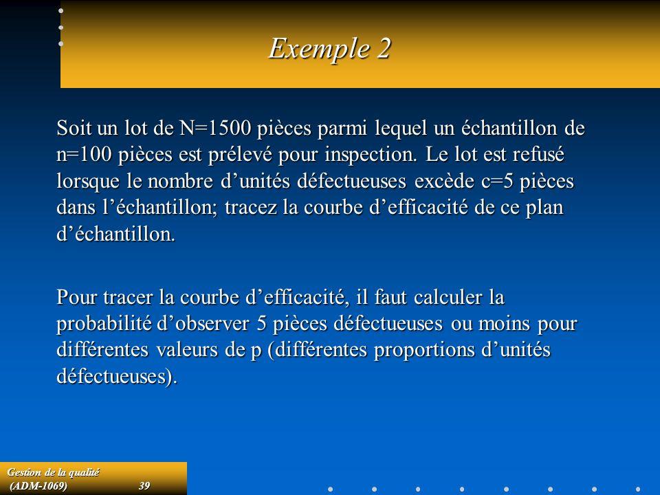 Gestion de la qualité (ADM-1069)39 (ADM-1069)39 Exemple 2 Soit un lot de N=1500 pièces parmi lequel un échantillon de n=100 pièces est prélevé pour inspection.