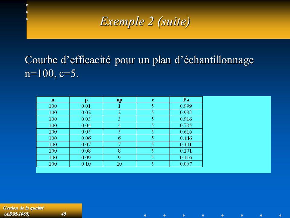 Gestion de la qualité (ADM-1069)40 (ADM-1069)40 Exemple 2 (suite) Courbe defficacité pour un plan déchantillonnage n=100, c=5.