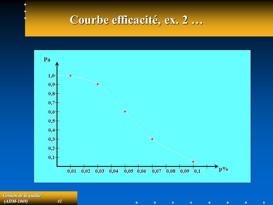 Gestion de la qualité (ADM-1069)41 (ADM-1069)41 Courbe efficacité, ex.