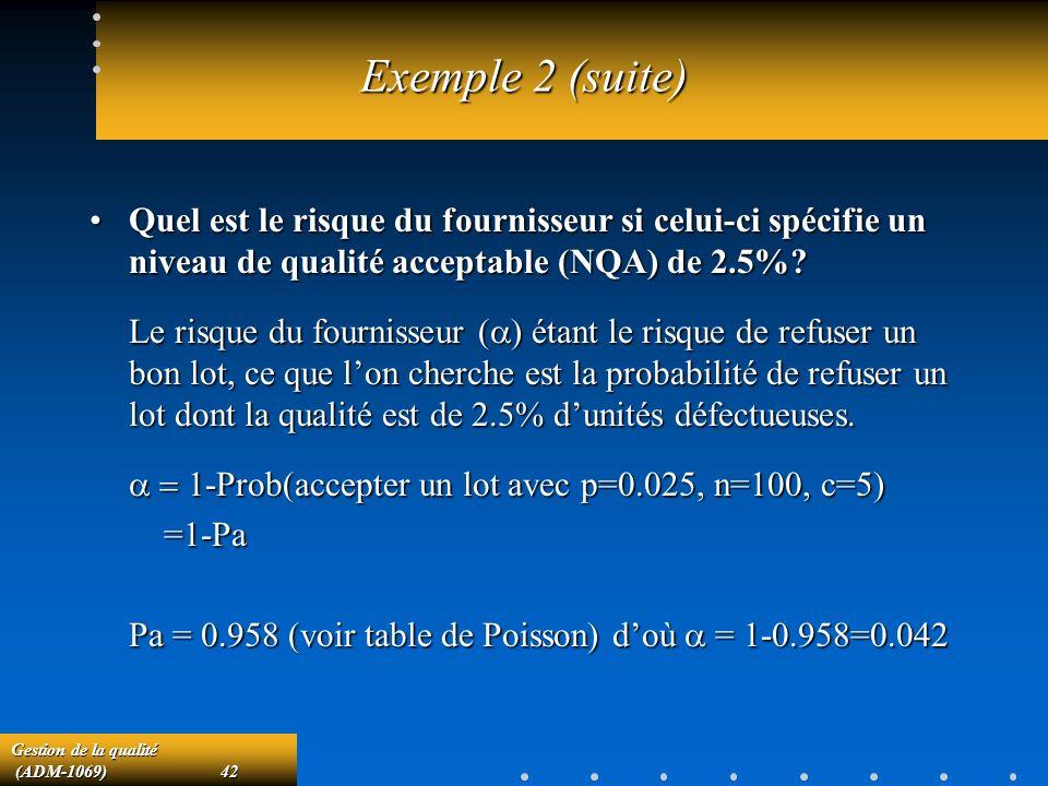 Gestion de la qualité (ADM-1069)42 (ADM-1069)42 Exemple 2 (suite) Quel est le risque du fournisseur si celui-ci spécifie un niveau de qualité acceptable (NQA) de 2.5%?Quel est le risque du fournisseur si celui-ci spécifie un niveau de qualité acceptable (NQA) de 2.5%.