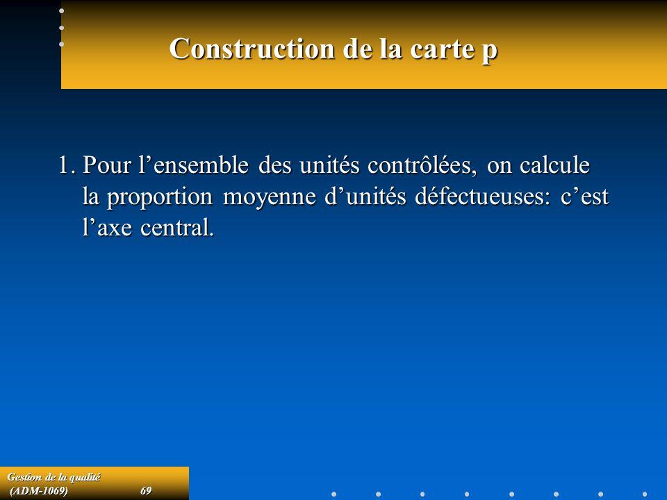 Gestion de la qualité (ADM-1069)69 (ADM-1069)69 Construction de la carte p 1.