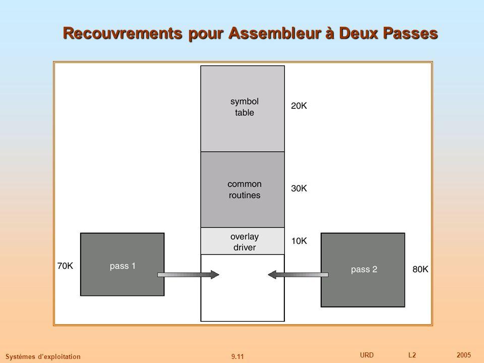 9.11 URDL22005 Systèmes dexploitation Recouvrements pour Assembleur à Deux Passes