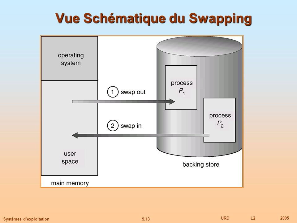 9.13 URDL22005 Systèmes dexploitation Vue Schématique du Swapping