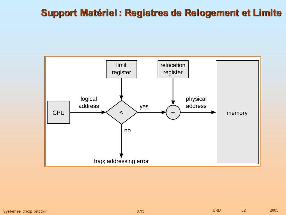 9.15 URDL22005 Systèmes dexploitation Support Matériel : Registres de Relogement et Limite