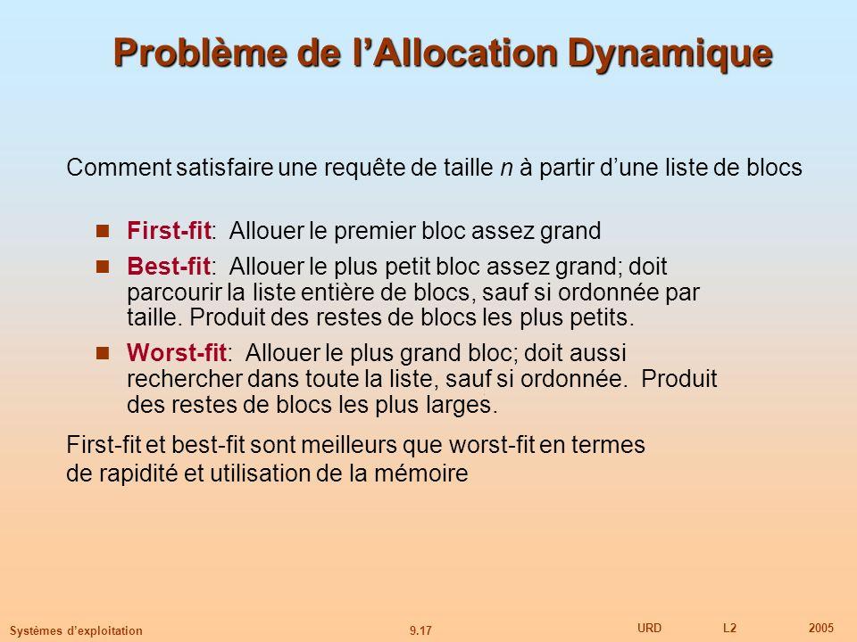 9.17 URDL22005 Systèmes dexploitation Problème de lAllocation Dynamique First-fit: Allouer le premier bloc assez grand Best-fit: Allouer le plus petit bloc assez grand; doit parcourir la liste entière de blocs, sauf si ordonnée par taille.