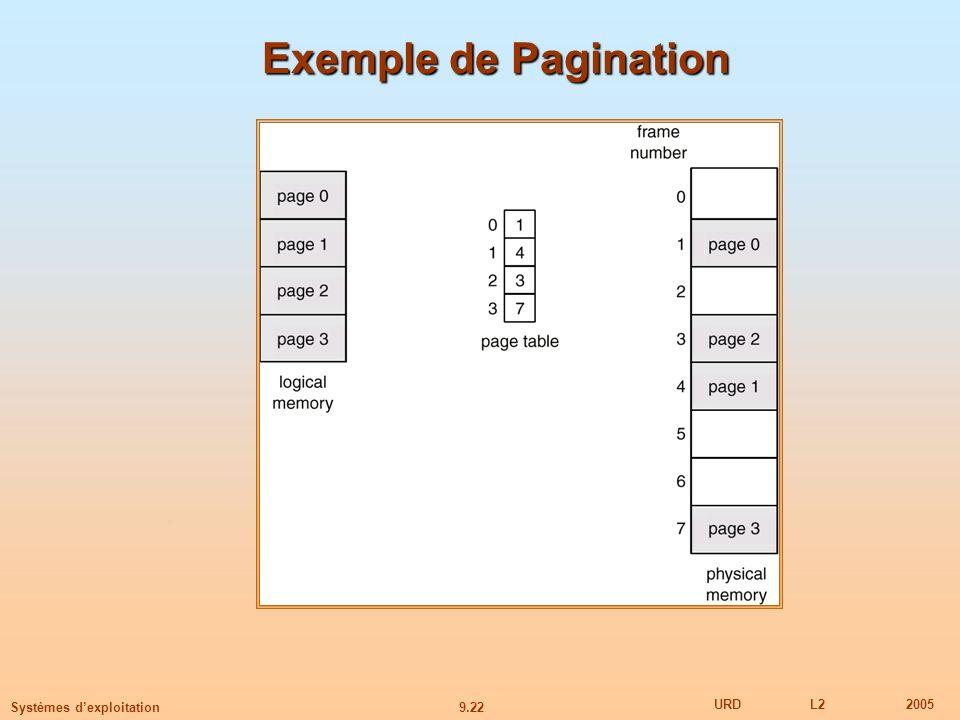 9.22 URDL22005 Systèmes dexploitation Exemple de Pagination