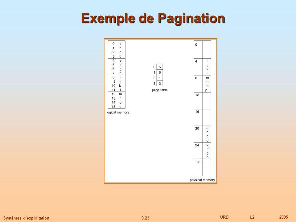 9.23 URDL22005 Systèmes dexploitation Exemple de Pagination
