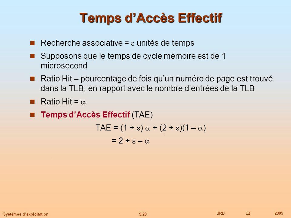 9.28 URDL22005 Systèmes dexploitation Temps dAccès Effectif Recherche associative = unités de temps Supposons que le temps de cycle mémoire est de 1 microsecond Ratio Hit – pourcentage de fois quun numéro de page est trouvé dans la TLB; en rapport avec le nombre dentrées de la TLB Ratio Hit = Temps dAccès Effectif (TAE) TAE = (1 + ) + (2 + )(1 – ) = 2 + –