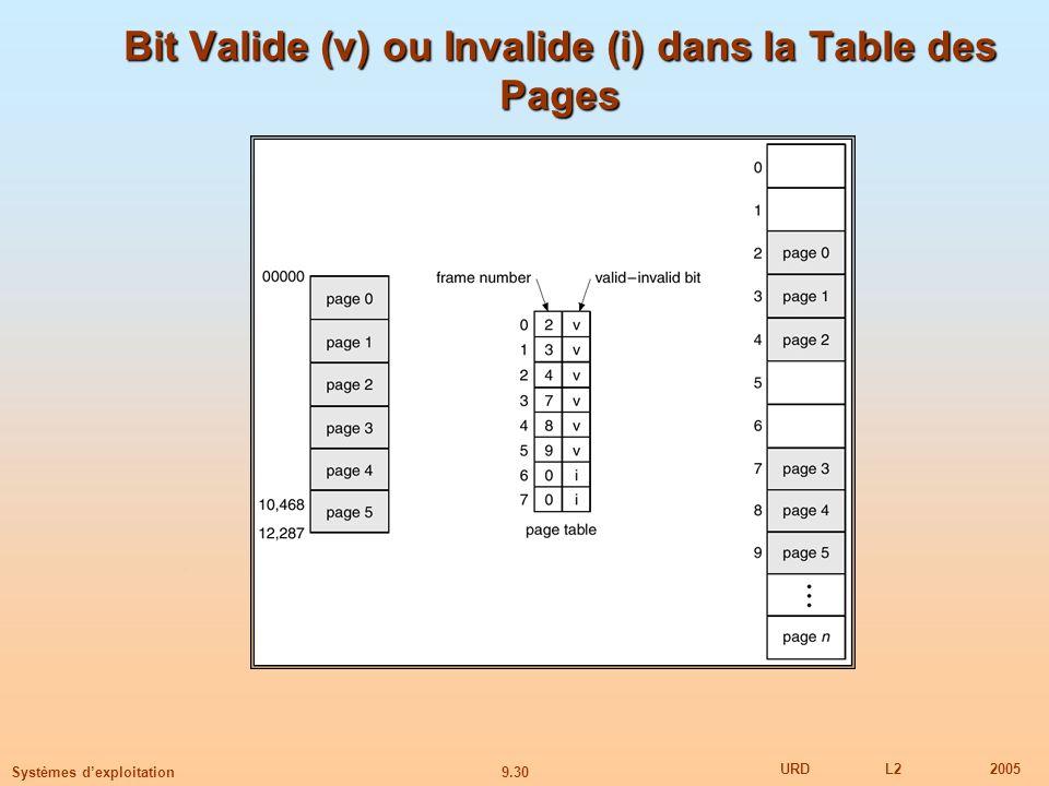 9.30 URDL22005 Systèmes dexploitation Bit Valide (v) ou Invalide (i) dans la Table des Pages