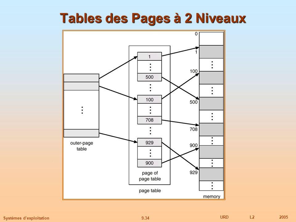 9.34 URDL22005 Systèmes dexploitation Tables des Pages à 2 Niveaux