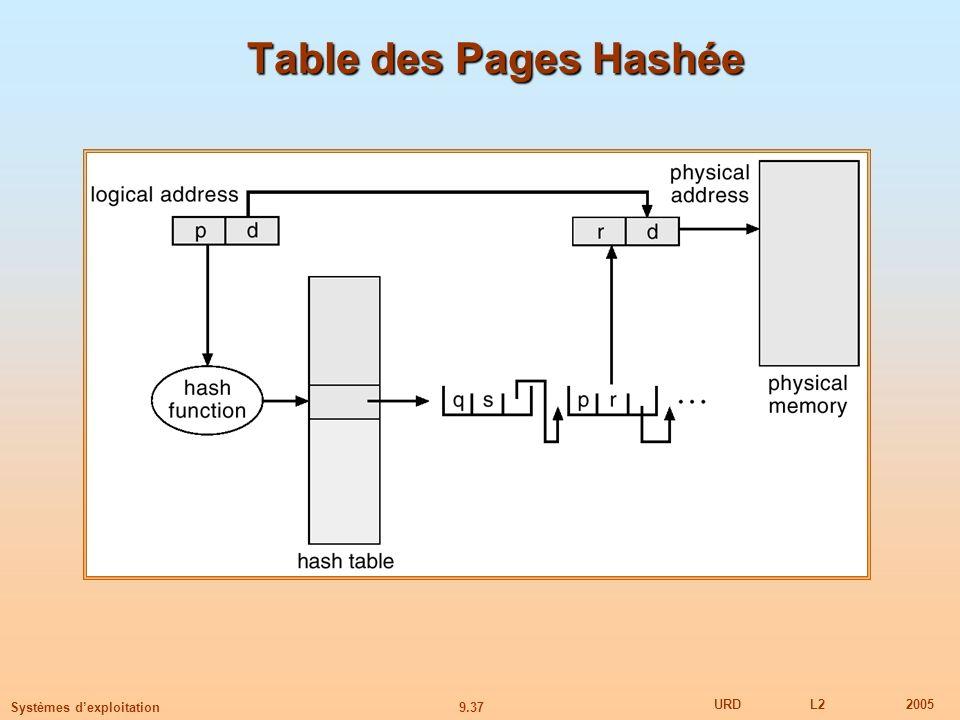9.37 URDL22005 Systèmes dexploitation Table des Pages Hashée
