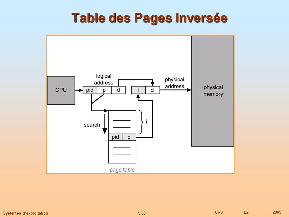 9.39 URDL22005 Systèmes dexploitation Table des Pages Inversée