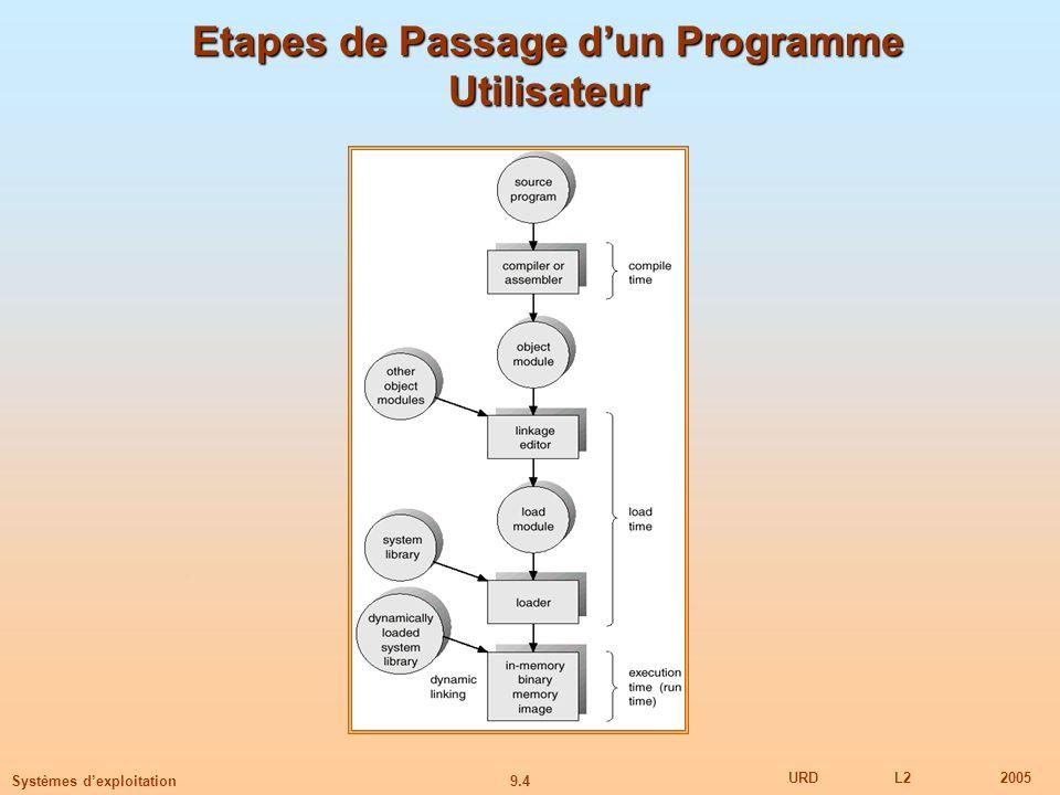 9.4 URDL22005 Systèmes dexploitation Etapes de Passage dun Programme Utilisateur