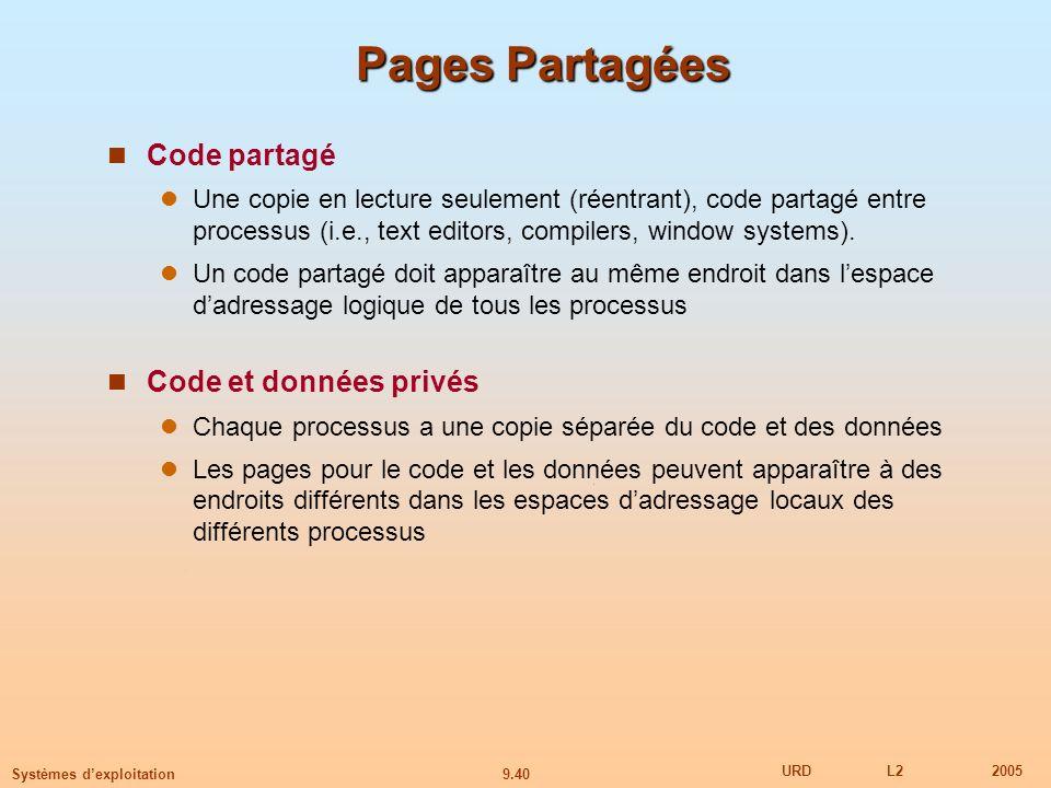 9.40 URDL22005 Systèmes dexploitation Pages Partagées Code partagé Une copie en lecture seulement (réentrant), code partagé entre processus (i.e., text editors, compilers, window systems).