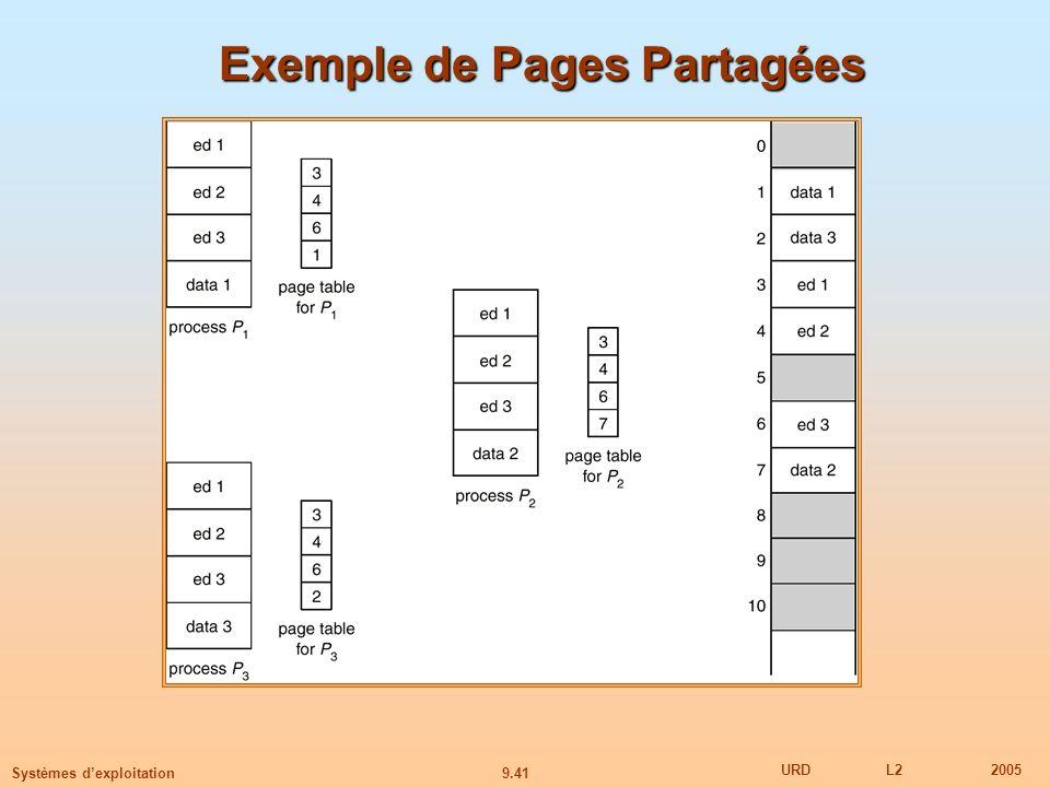 9.41 URDL22005 Systèmes dexploitation Exemple de Pages Partagées