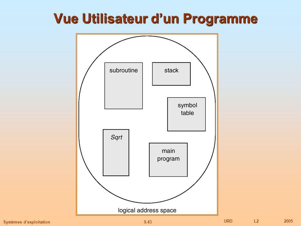 9.43 URDL22005 Systèmes dexploitation Vue Utilisateur dun Programme