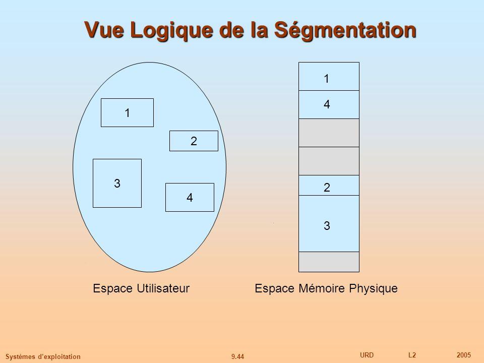 9.44 URDL22005 Systèmes dexploitation Vue Logique de la Ségmentation 1 3 2 4 1 4 2 3 Espace UtilisateurEspace Mémoire Physique
