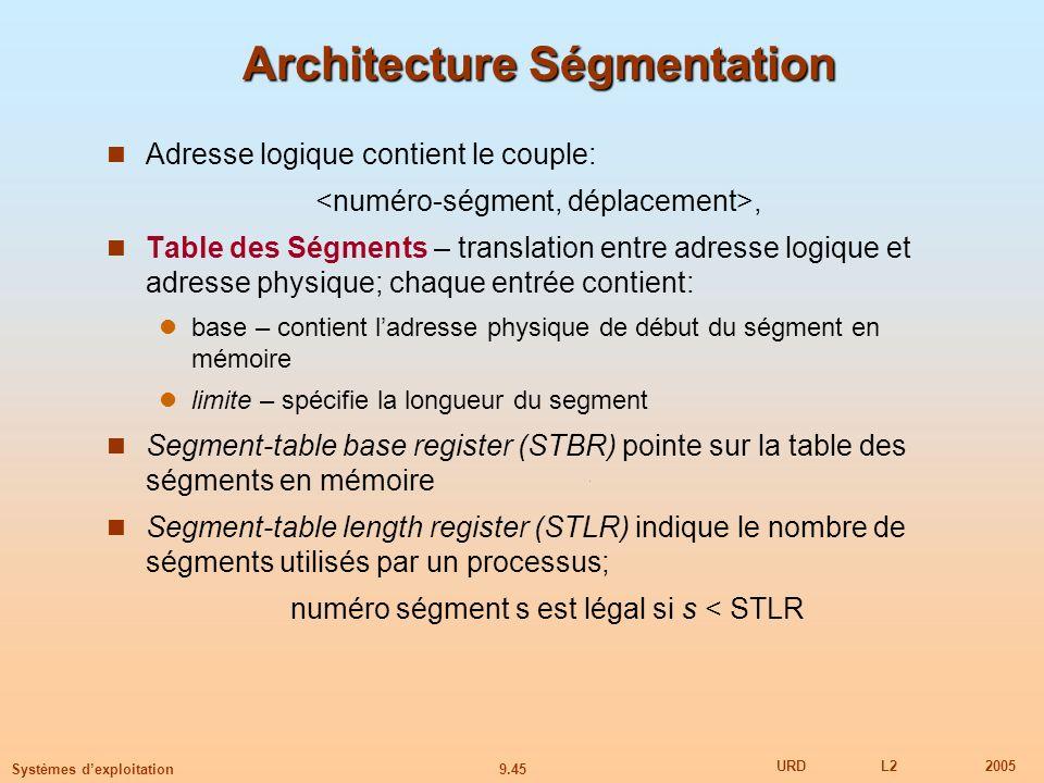 9.45 URDL22005 Systèmes dexploitation Architecture Ségmentation Adresse logique contient le couple:, Table des Ségments – translation entre adresse logique et adresse physique; chaque entrée contient: base – contient ladresse physique de début du ségment en mémoire limite – spécifie la longueur du segment Segment-table base register (STBR) pointe sur la table des ségments en mémoire Segment-table length register (STLR) indique le nombre de ségments utilisés par un processus; numéro ségment s est légal si s < STLR