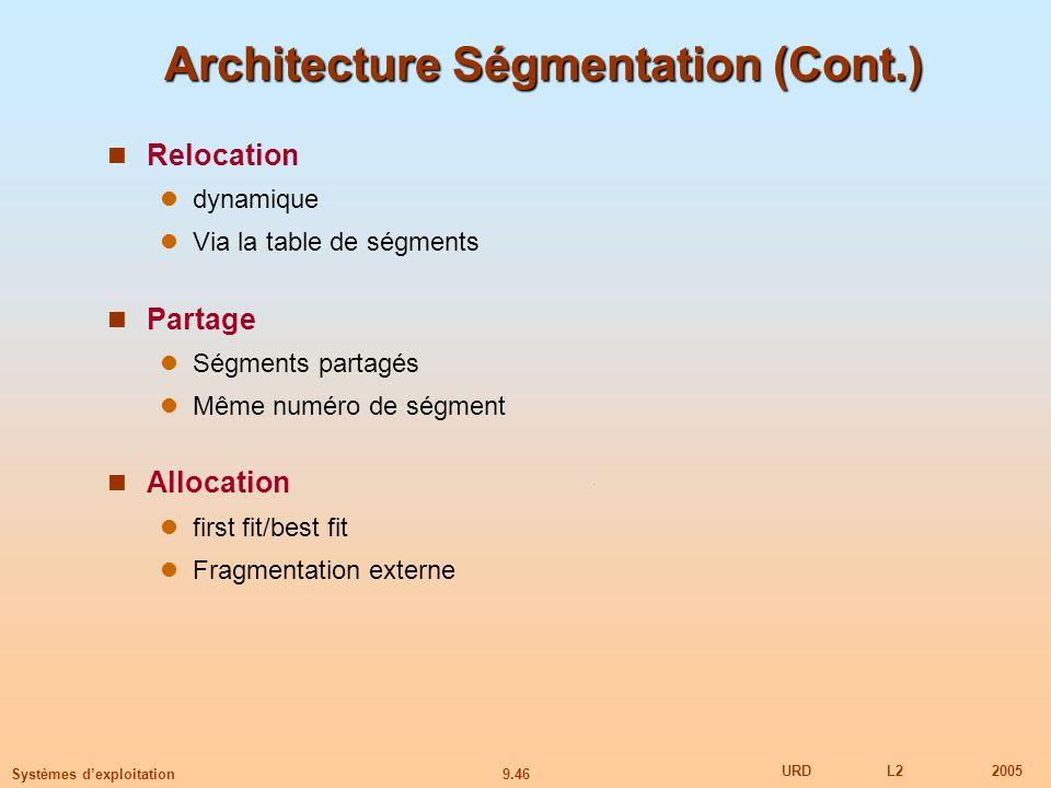 9.46 URDL22005 Systèmes dexploitation Architecture Ségmentation (Cont.) Relocation dynamique Via la table de ségments Partage Ségments partagés Même numéro de ségment Allocation first fit/best fit Fragmentation externe