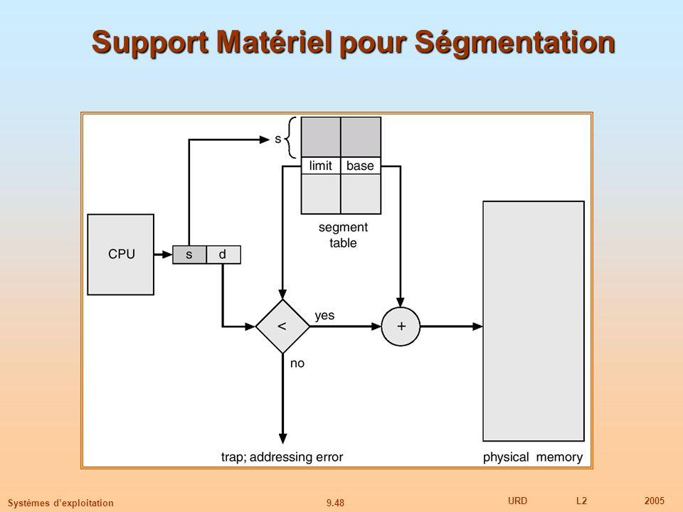 9.48 URDL22005 Systèmes dexploitation Support Matériel pour Ségmentation