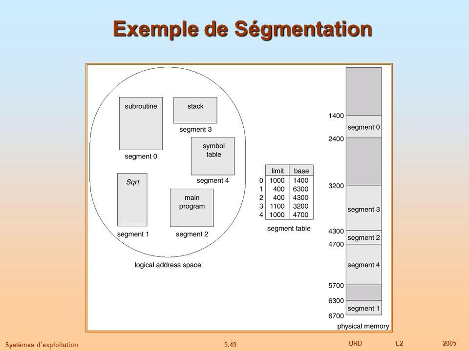 9.49 URDL22005 Systèmes dexploitation Exemple de Ségmentation