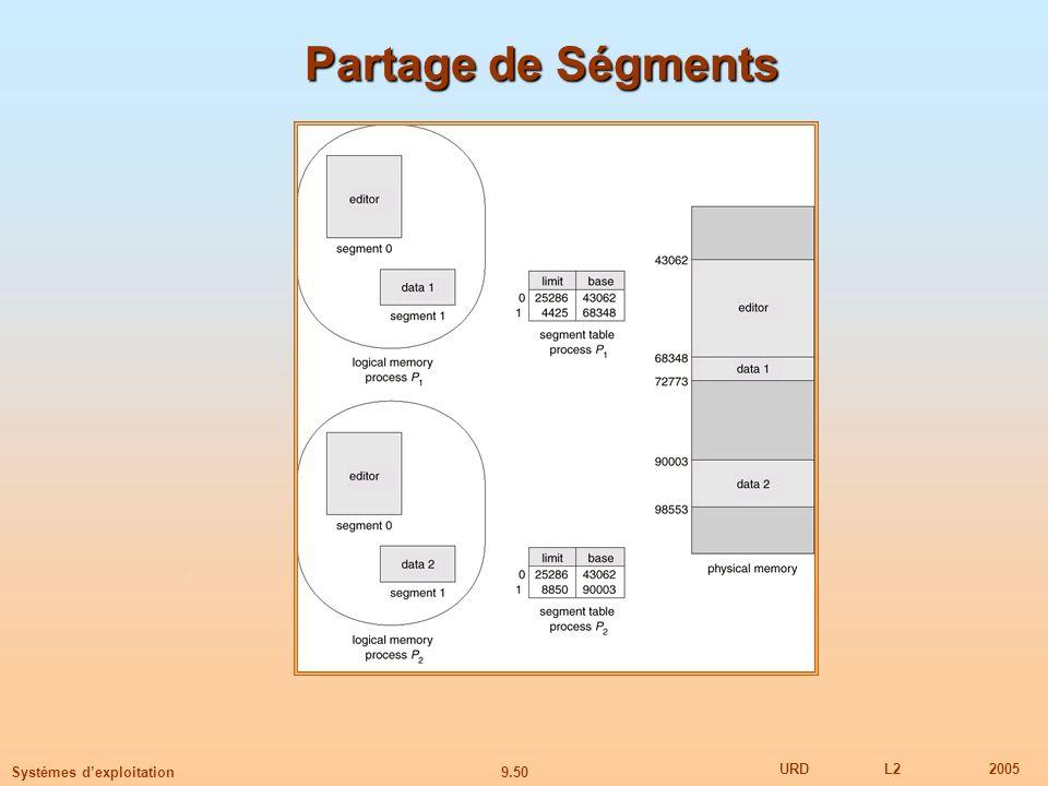9.50 URDL22005 Systèmes dexploitation Partage de Ségments