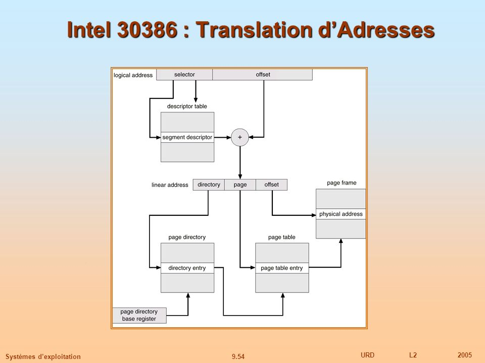 9.54 URDL22005 Systèmes dexploitation Intel 30386 : Translation dAdresses