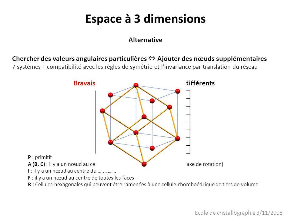 Ecole de cristallographie 3/11/2008 Espace à 3 dimensions Réseaux de Bravais tricliniqueP monocliniqueP, A (ou C) orthorhombiqueP, C (ou A ou B), I, F