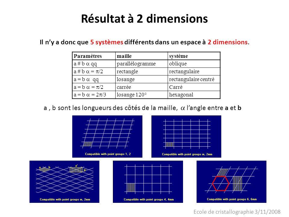 Ecole de cristallographie 3/11/2008 Résultat à 2 dimensions Il ny a donc que 5 systèmes différents dans un espace à 2 dimensions. Paramètresmaillesyst