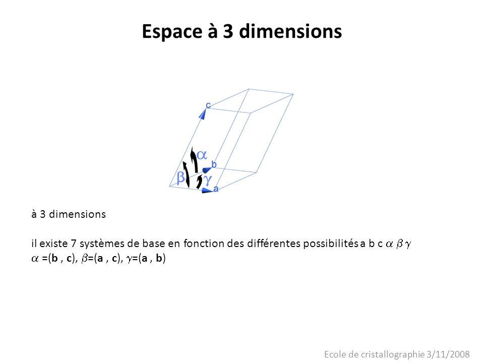 Ecole de cristallographie 3/11/2008 Espace à 3 dimensions Les 7 systèmes cristallins dans lespace à trois dimensions Paramètrespolyèdresystème cristallin a # b # c # # qq parallélépipède qqTriclinique a # b # c = = /2 qq prisme droit base parallélogramme Monoclinique a # b # c = = = /2 prisme droit base rectangle Orthorhombique a = b = c = = qq rhomboèdreRhomboédrique a = b # c = = = /2 prisme droit base carrée Quadratique a = b # c = = /2, = 2 /3 prisme droit base losange Hexagonal a = b = c = = = /2 cubeCubique a, b, c, sont les longueurs des côtés de la maille;,, les angles entre (b,c) (c,a) et (a,b)