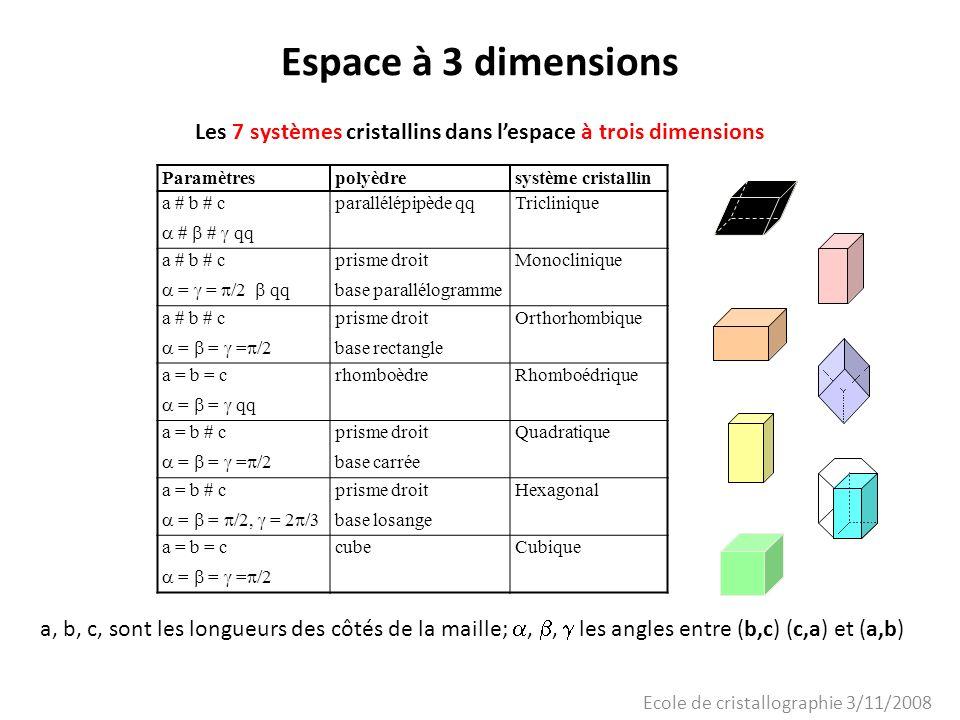 Ecole de cristallographie 3/11/2008 Espace à 3 dimensions Paramètrespolyèdresystème cristallin a = b = c = = qq rhomboèdreRhomboédrique Pour certaines valeurs des angles,,, ces mailles peuvent décrire des systèmes beaucoup plus symétriques que le laisse supposer leur nom.