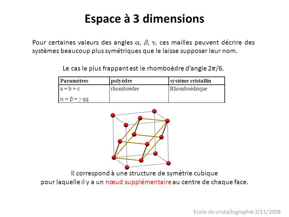 Ecole de cristallographie 3/11/2008 Espace à 3 dimensions Réseaux de Bravais tricliniqueP monocliniqueP, A (ou C) orthorhombiqueP, C (ou A ou B), I, F rhomboédriqueP (R) quadratiqueP, I hexagonalP cubiqueP, I, F Chercher des valeurs angulaires particulières Ajouter des nœuds supplémentaires 7 systèmes + compatibilité avec les règles de symétrie et linvariance par translation du réseau Alternative P : primitif A (B, C) : il y a un nœud au centre des faces A (B,C) (faces contenant laxe de rotation) I : il y a un nœud au centre de la maille F : il y a un nœud au centre de toutes les faces R : Cellules hexagonales qui peuvent être ramenées à une cellule rhomboédrique de tiers de volume.