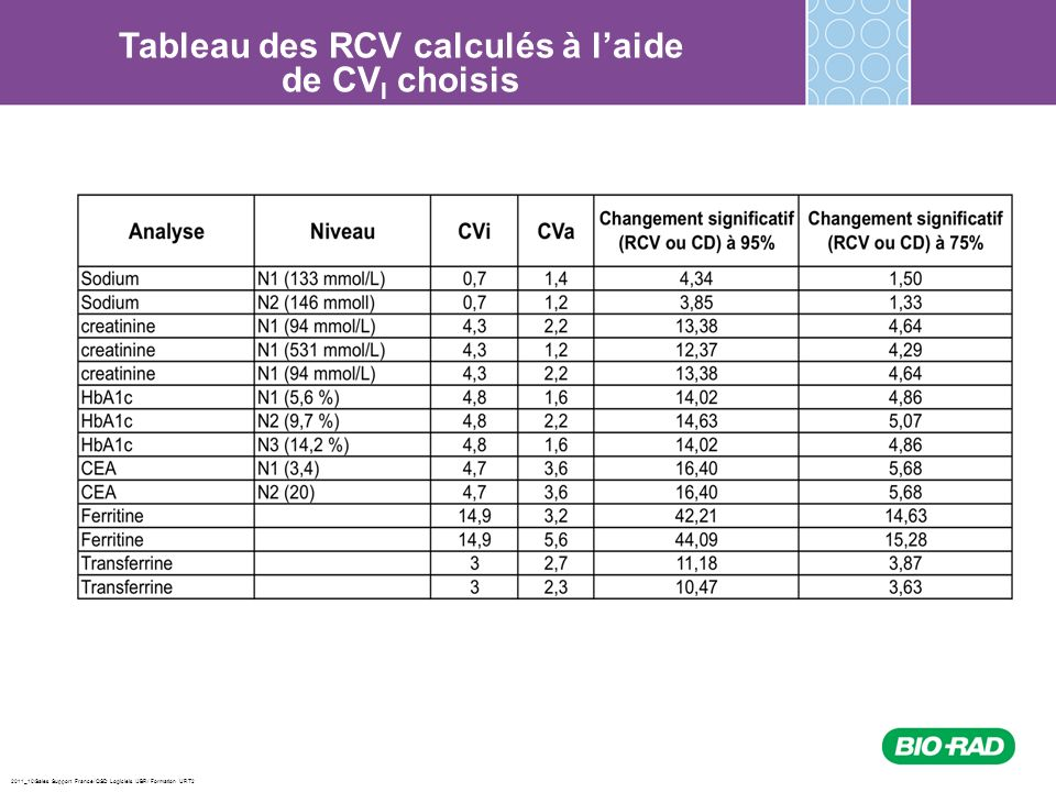 2011_10/Sales Support France/ QSD Logiciels /JBR/ Formation URT2 Tableau des RCV calculés à laide de CV I choisis
