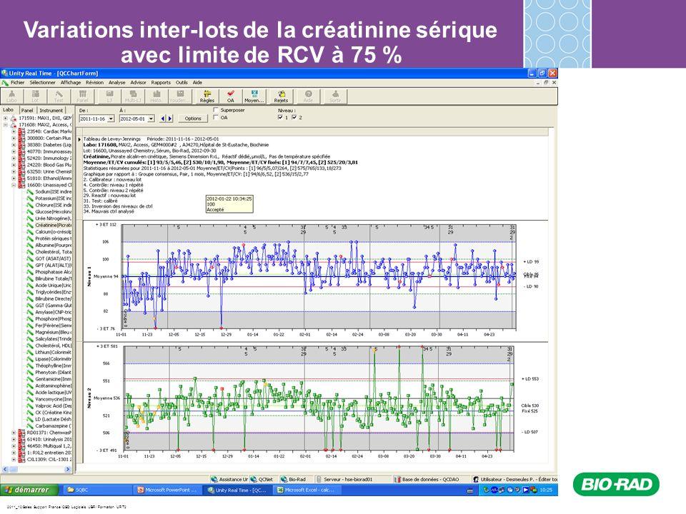 2011_10/Sales Support France/ QSD Logiciels /JBR/ Formation URT2 Variations inter-lots de la créatinine sérique avec limite de RCV à 75 %