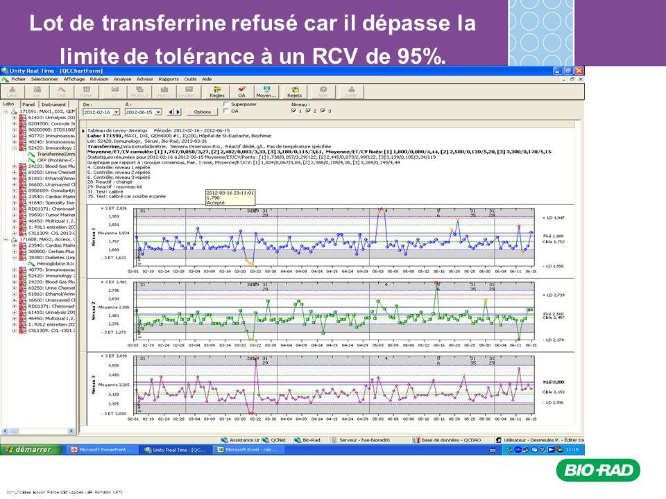2011_10/Sales Support France/ QSD Logiciels /JBR/ Formation URT2 Lot de transferrine refusé car il dépasse la limite de tolérance à un RCV de 95%.